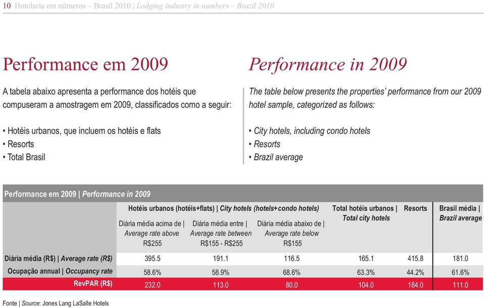 City hotels, including condo hotels Resorts Performance em 2009 Performance in 2009 Hotéis urbanos (hotéis+flats) City hotels (hotels+condo hotels) Total hotéis urbanos Total city hotels Diária média