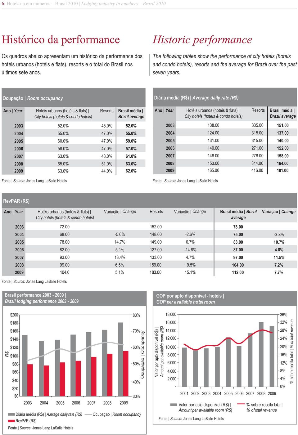 Historic performance The following tables show the performance of city hotels (hotels and condo hotels), resorts and the average for Brazil over the past seven years.