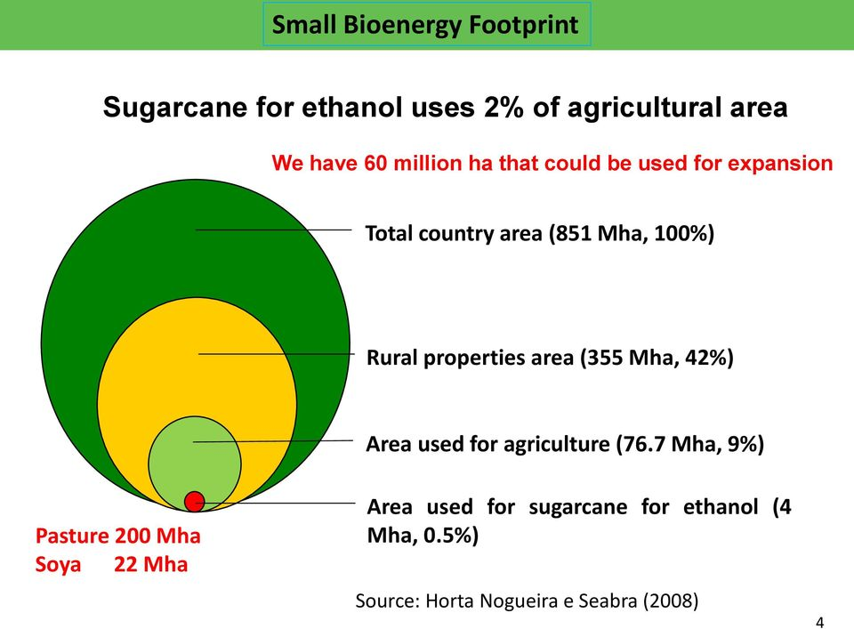 properties area (355 Mha, 42%) Area used for agriculture (76.