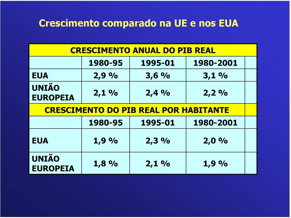 2,4 % 1995-01 1980-2001 3,1 % 2,2 % CRESCIMENTO DO PIB REAL POR