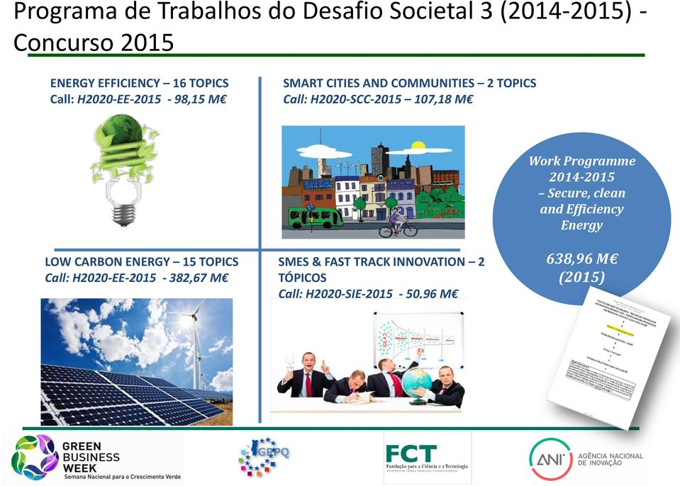 CARBON ENERGY 15 TOPICS Call: H2020-EE-2015-382,67 M SMES & FAST TRACK INNOVATION 2 TÓPICOS Call: