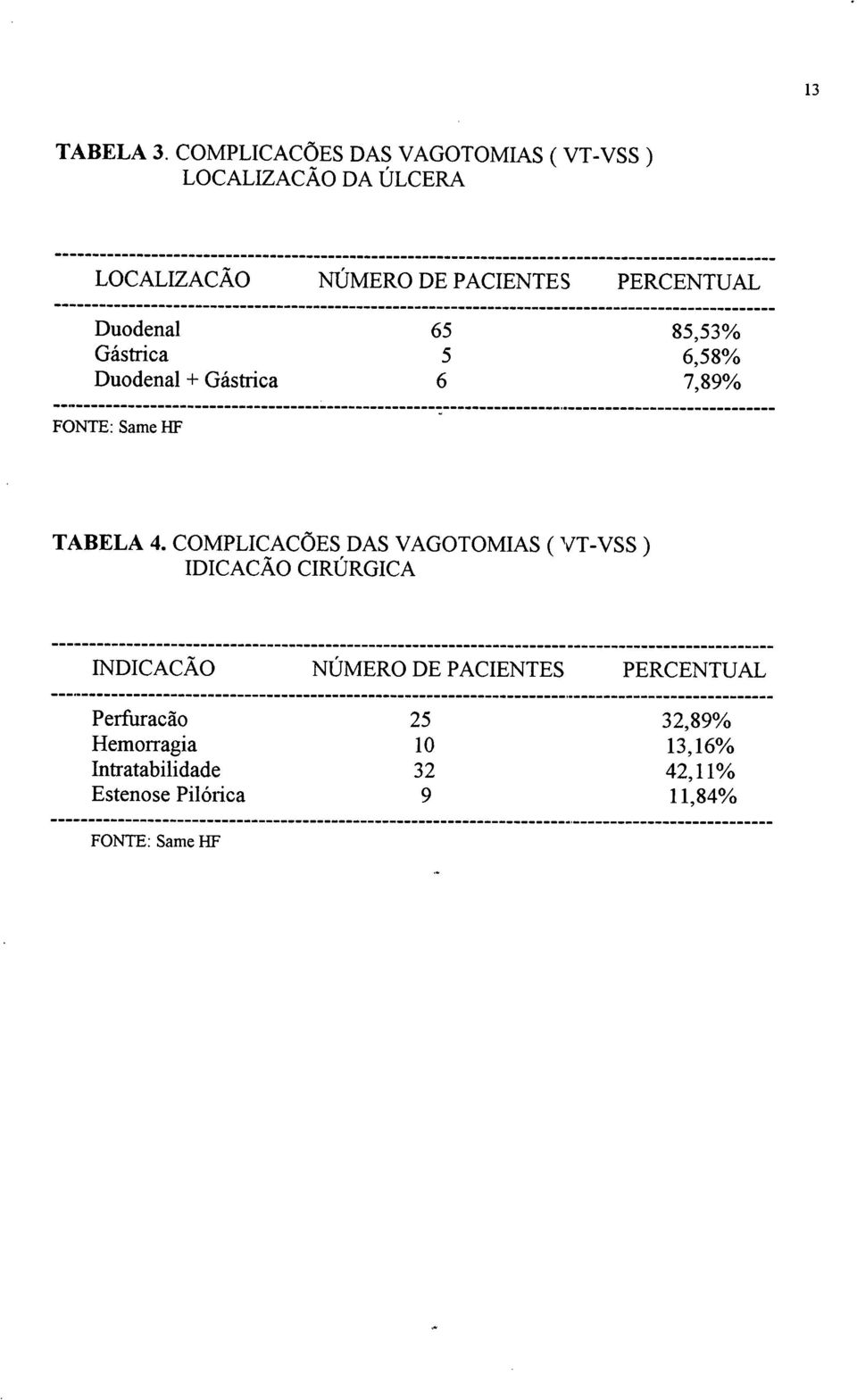 Duodenal 65 85,53% Gástrica 5 6,58% Duodenal + Gástrica 6 7,89% FONTE: Same I-IF TABELA 4.