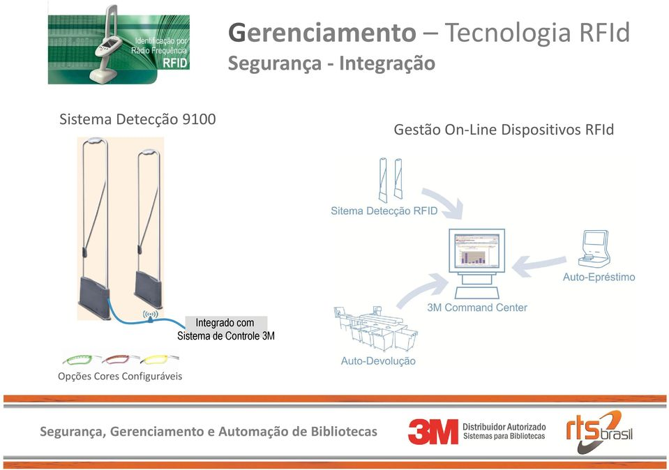 On-Line Dispositivos RFId Integrado com