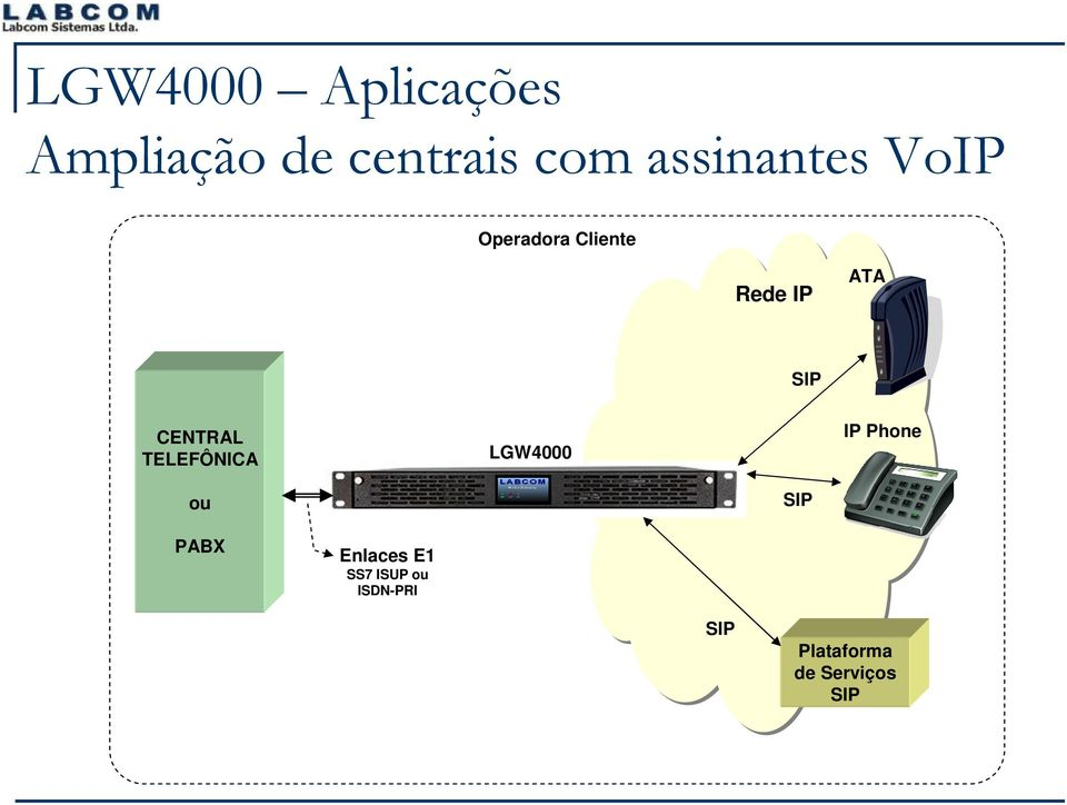 CENTRAL TELEFÔNICA LGW4000 IP Phone ou SIP PABX