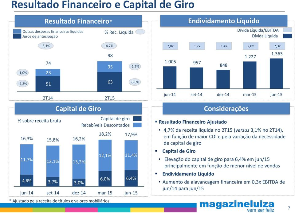 363-2,2% 51 63-3,0% 2T14 2T15 Capital de Giro % sobre receita bruta Capital de giro Recebíveis Descontados 16,3% 18,2% 17,9% 15,8% 16,2% 11,7% 12,1% 11,4% 12,1% 13,2% 4,6% 3,7% 3,0% 6,0% 6,4% jun-14