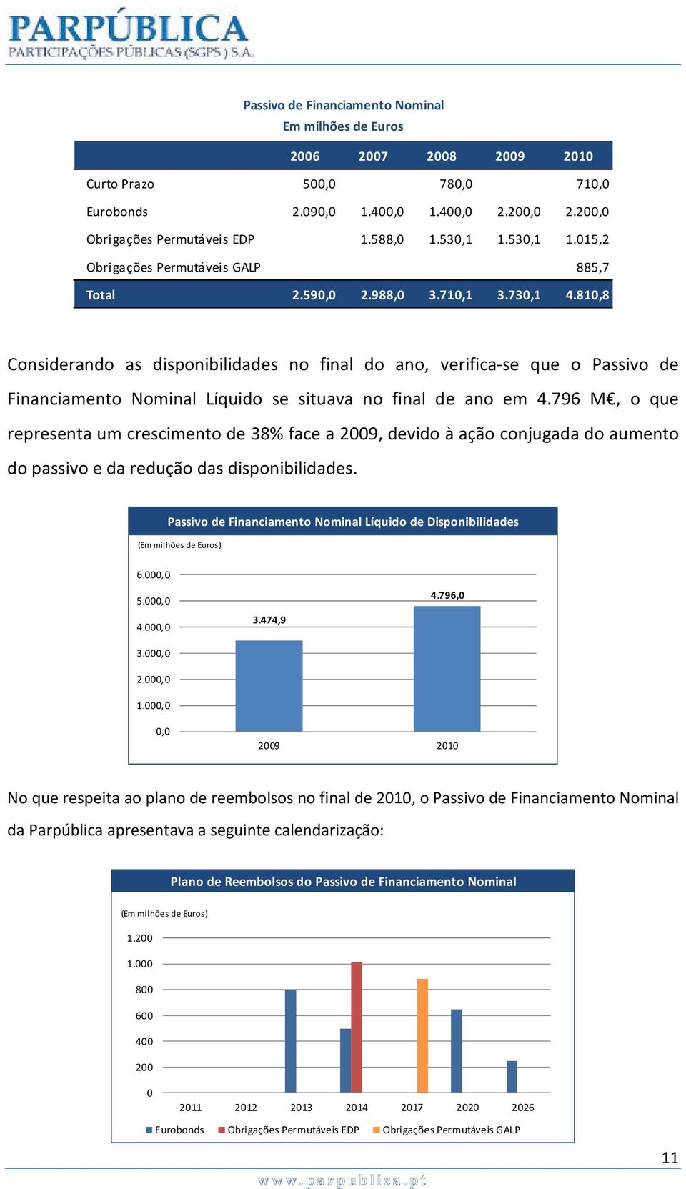 810,8 Considerando as disponibilidades no final do ano, verifica-se que o Passivo de Financiamento Nominal Líquido se situava no final de ano em 4.