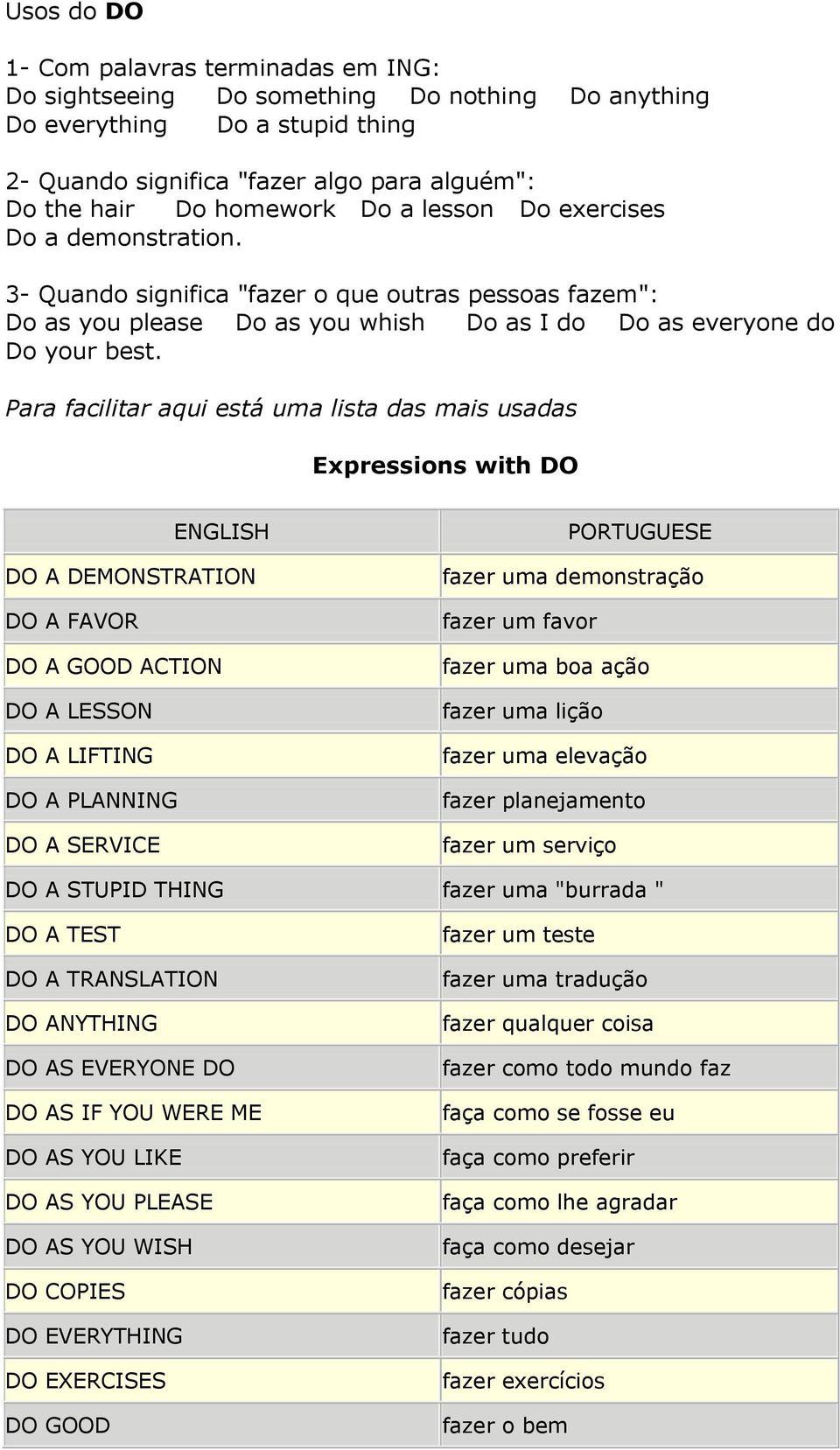 Para facilitar aqui está uma lista das mais usadas Expressions with DO ENGLISH DO A DEMONSTRATION DO A FAVOR DO A GOOD ACTION DO A LESSON DO A LIFTING DO A PLANNING DO A SERVICE PORTUGUESE fazer uma