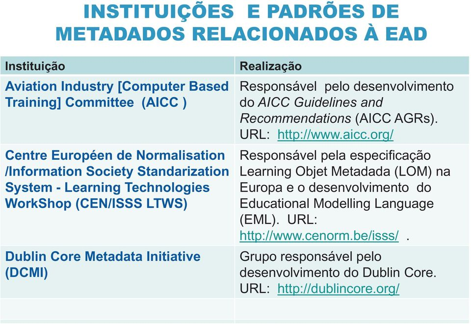 desenvolvimento do AICC Guidelines and Recommendations (AICC AGRs). URL: http://www.aicc.