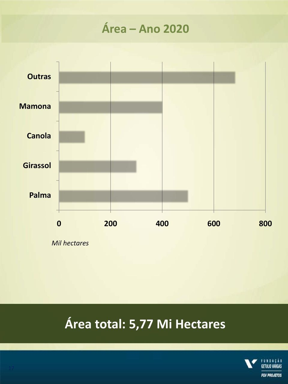 400 600 800 Mil hectares