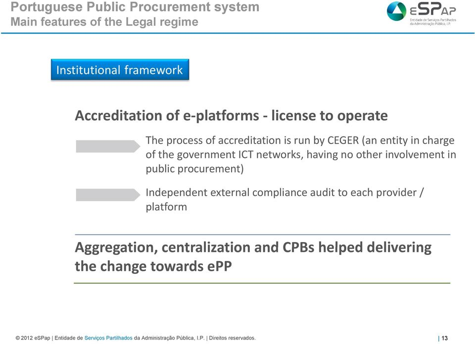 involvement in public procurement) Independent external compliance audit to each provider / platform Aggregation, centralization and