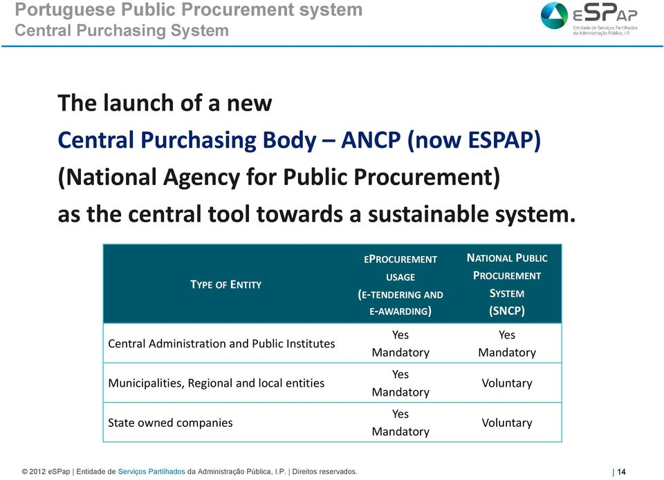 TYPE OF ENTITY Central Administration and Public Institutes Municipalities, Regional and local entities State owned companies EPROCUREMENT USAGE