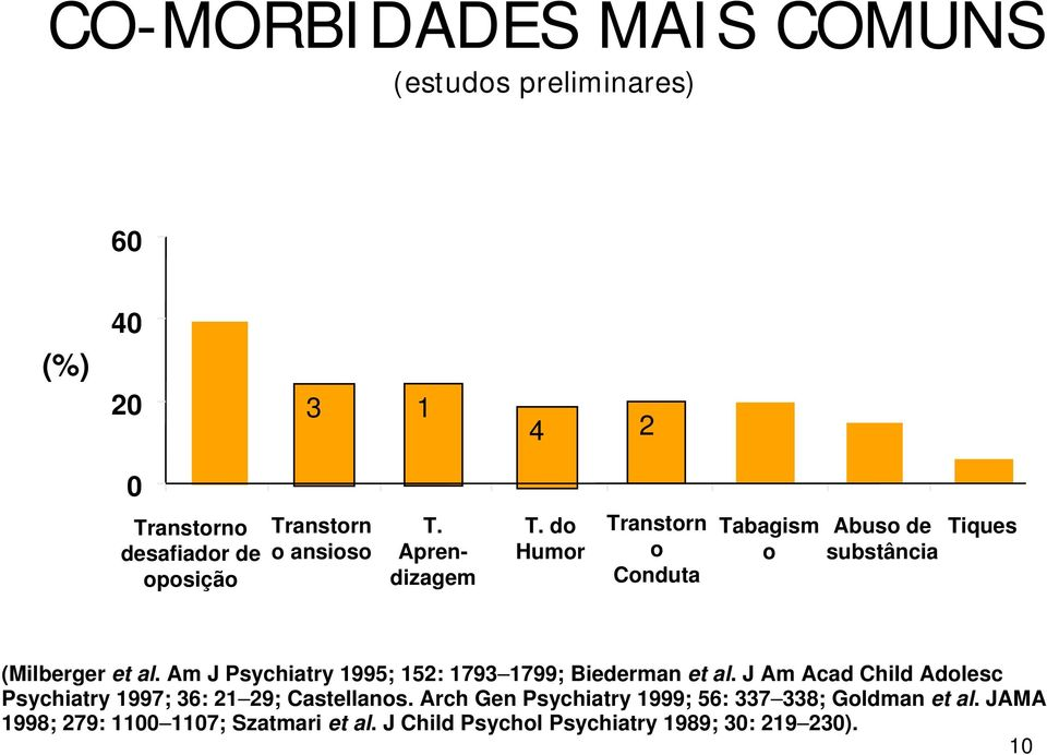 Am J Psychiatry 1995; 152: 1793 1799; Biederman et al. J Am Acad Child Adolesc Psychiatry 1997; 36: 21 29; Castellanos.