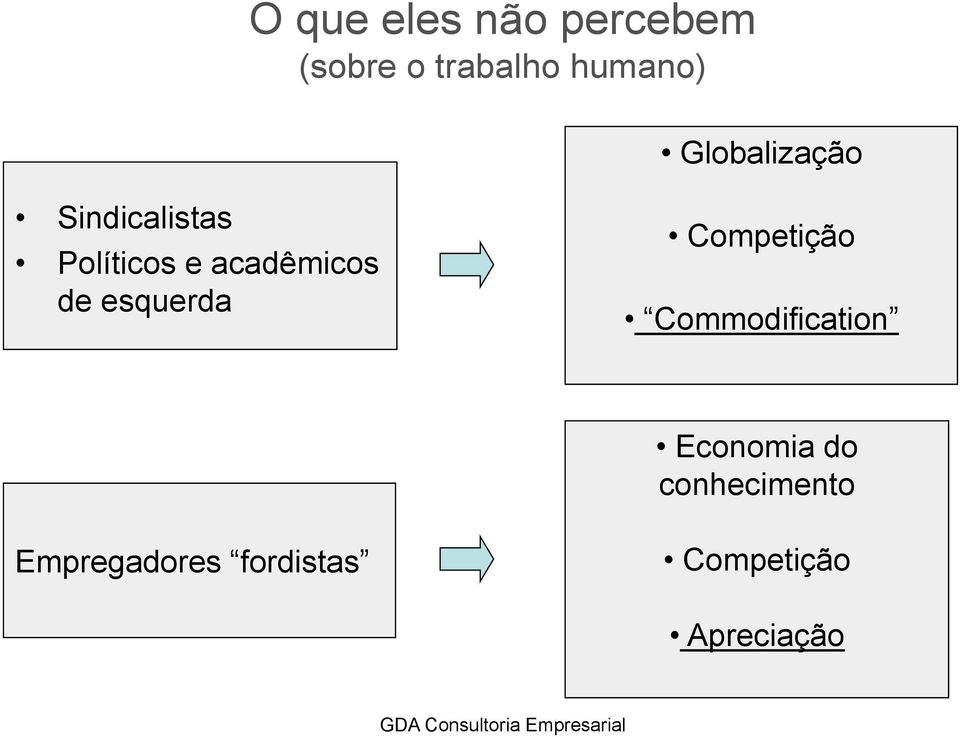 de esquerda Competição Commodification Economia do