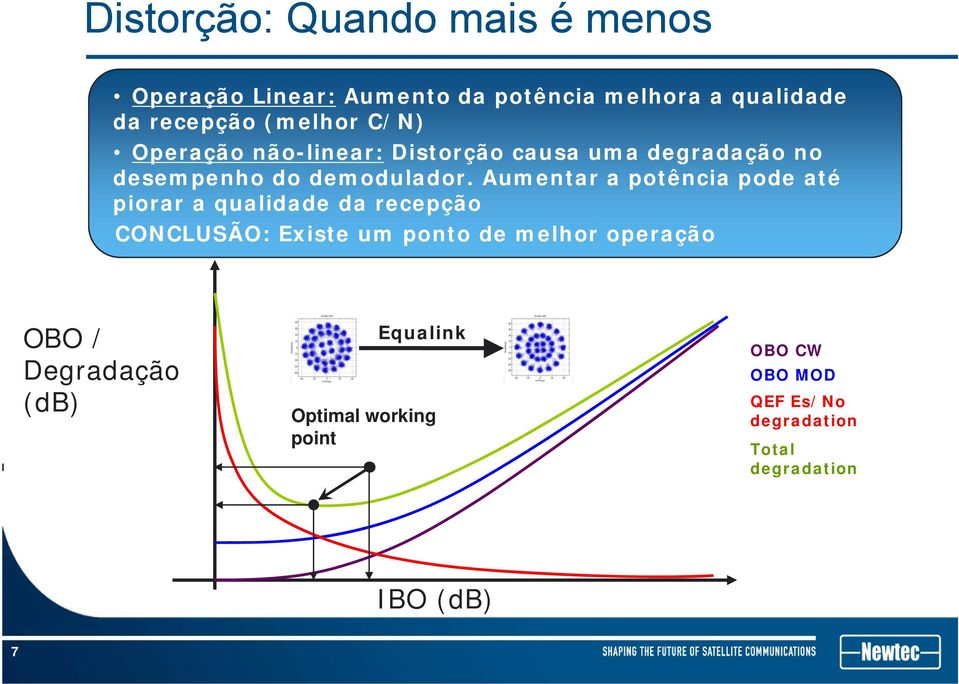 at some d point d Aumentar the degradation a d potência may pode be até piorar stronger a qualidade than the increased da recepção power CONCLUSÃO: