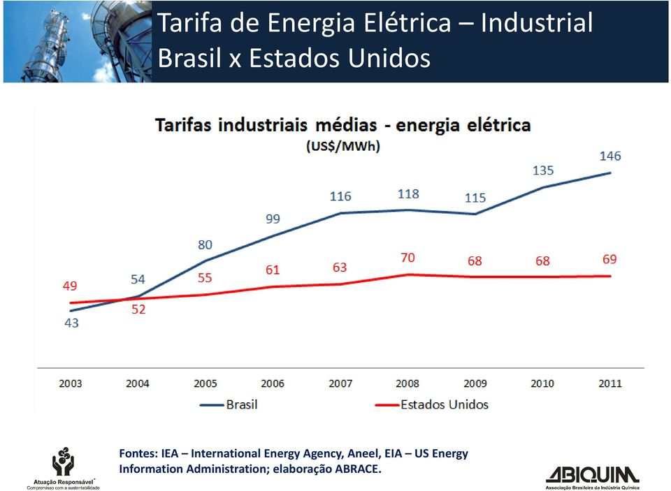 International Energy Agency, Aneel, EIA US