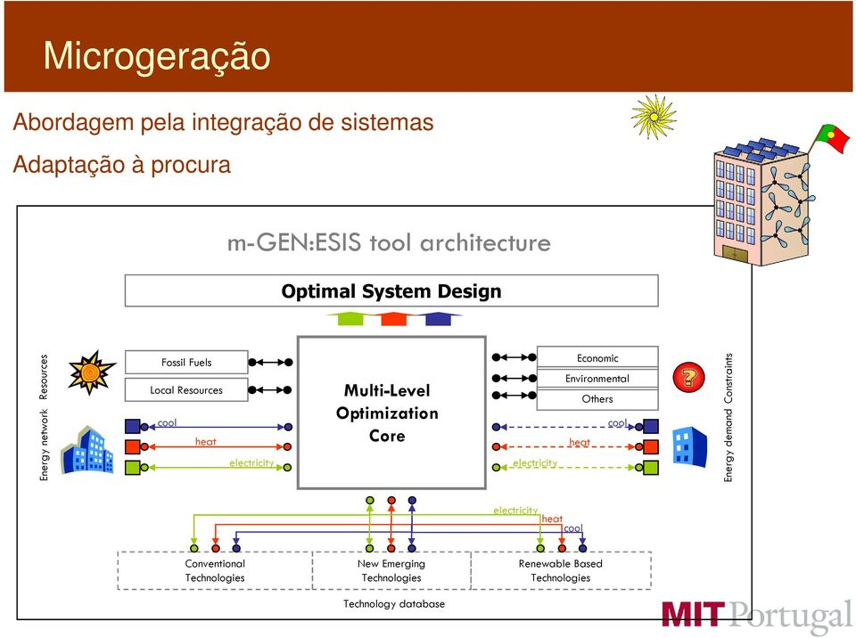 Multi-Level Optimization Core electricity Economic Environmental Others cool heat Energy demand
