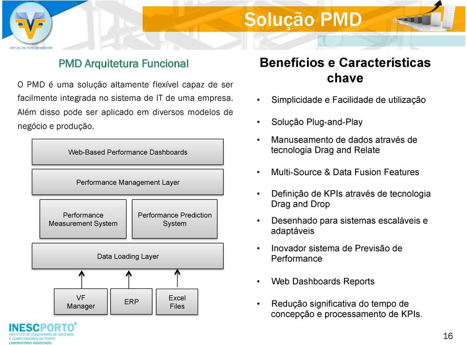 Web-Based Performance Dashboards Performance Management Layer Performance Measurement System Data Loading Layer Performance Prediction System Benefícios e Características chave Simplicidade e