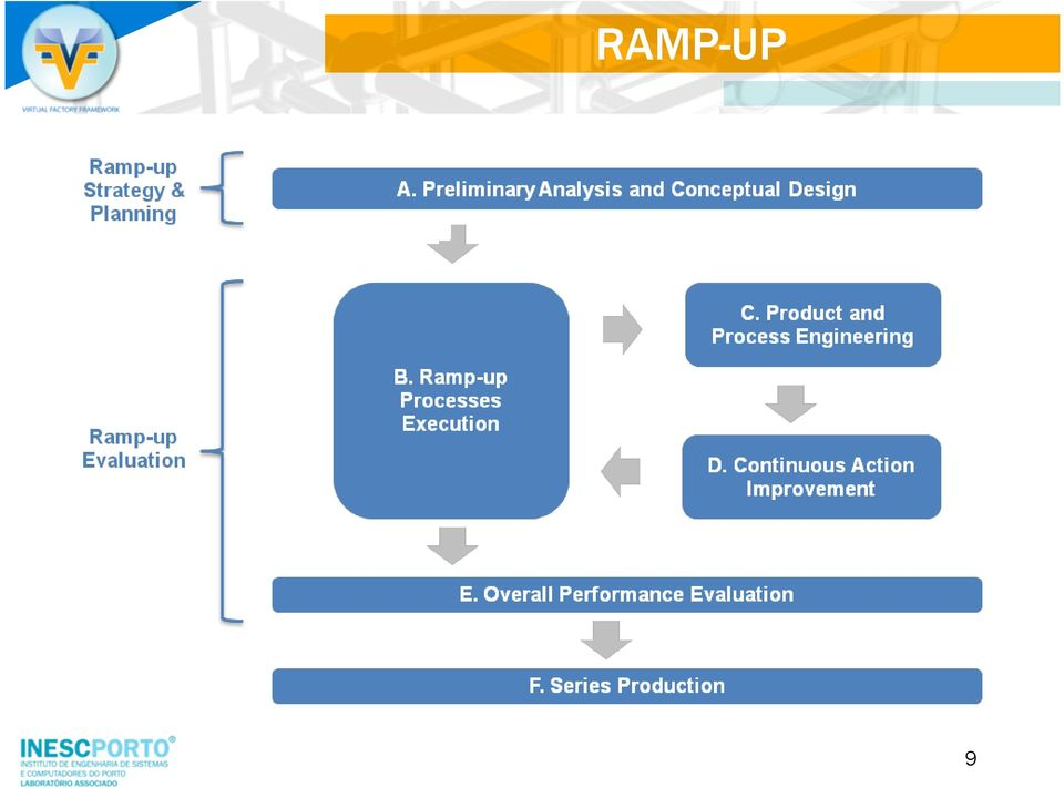 of data to the series/mass RAMP-UP production stage.
