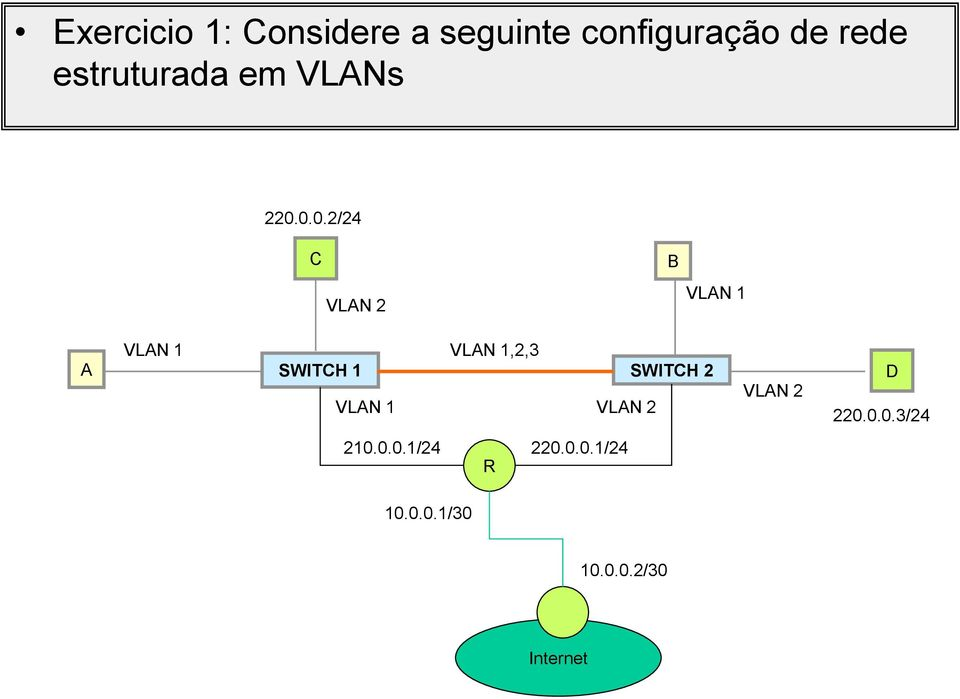 0.0.2/24 C VLAN 2 B VLAN 1 A VLAN 1 VLAN 1,2,3 SWITCH 1