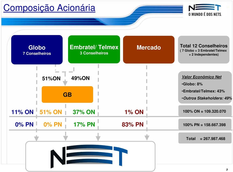 Net Globo: 8% GB Embratel/Telmex: 43% Outros Stakeholders: 49% 11% ON 51% ON 37% ON 1% ON