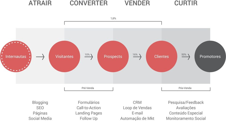 Media Formulários Call-to-Action Landing Pages Follow Up CRM Loop de Vendas