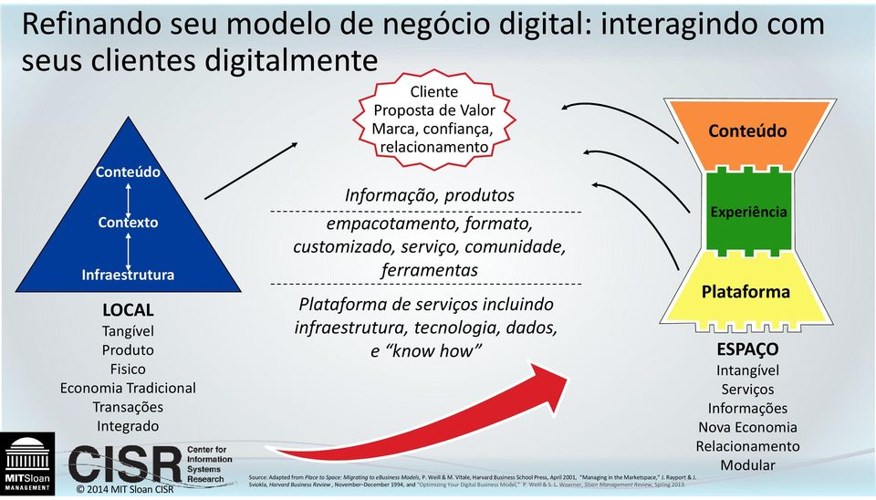 infraestrutura, tecnologia, dados, e know how Source: Adapted from Place to Space: Migrating to ebusiness Models, P. Weill & M.