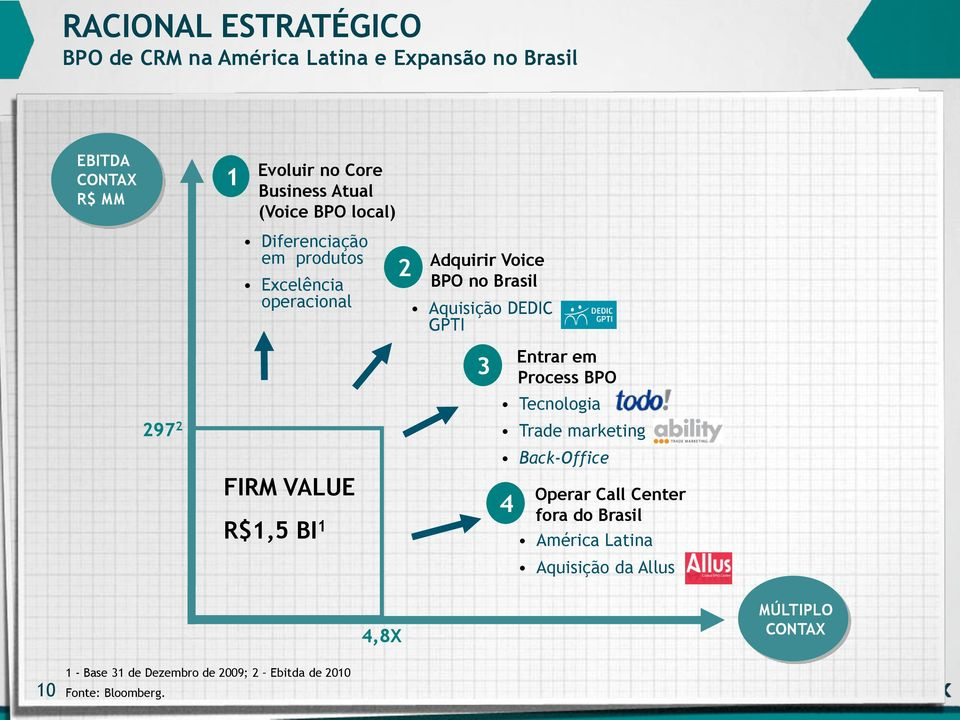 2 FIRM VALUE R$1,5 BI 1 3 4 Entrar em Process BPO Tecnologia Trade marketing Back-Office Operar Call Center fora do Brasil