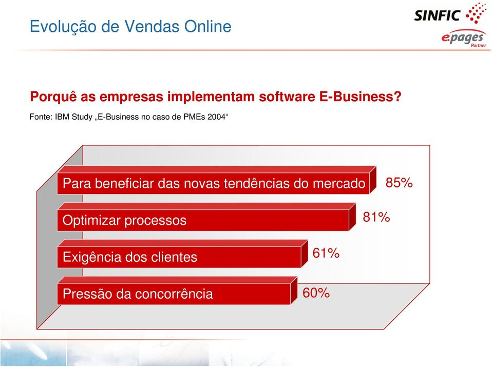 Fonte: IBM Study E-Business no caso de PMEs 2004 Para beneficiar
