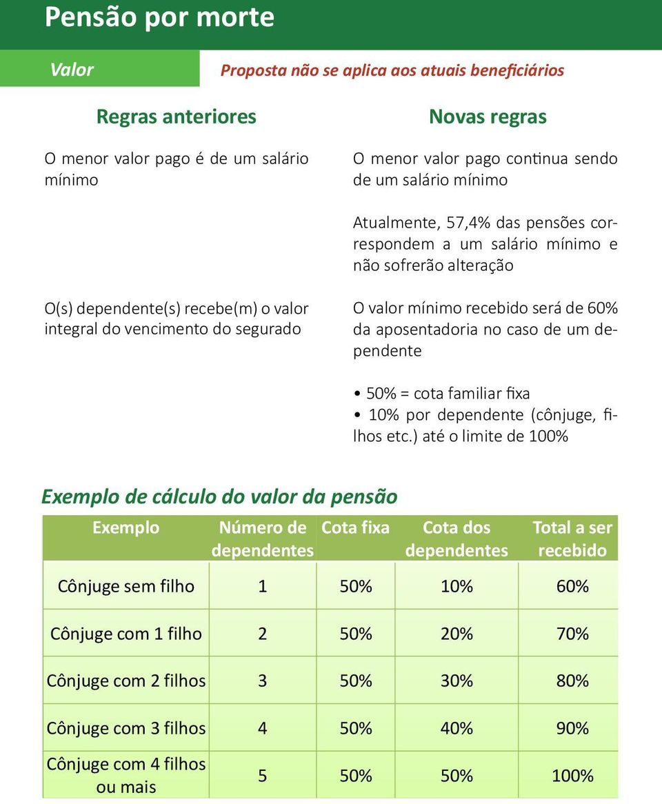 dependente 50% = cota familiar fixa 10% por dependente (cônjuge, filhos etc.