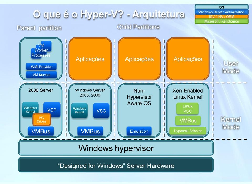 Processes WMI Provider Aplicações Aplicações Aplicações VM Service 2008 Server Windows Kernel VSP Windows