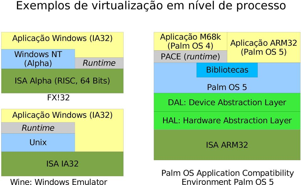 32 ISA IA32 Runtime Wine: Windows Emulator Aplicação M68k (Palm OS 4) PACE (runtime) Bibliotecas Palm OS