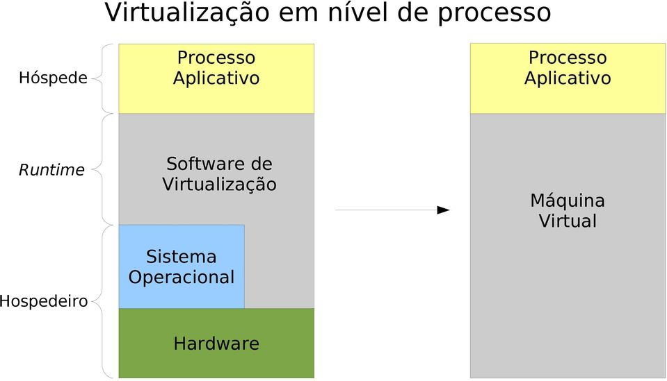 Runtime Hospedeiro Software de