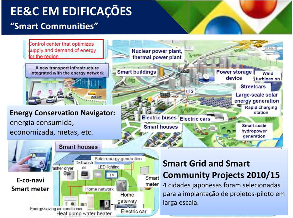 E-co-navi Smart meter Smart Grid and Smart Community Projects