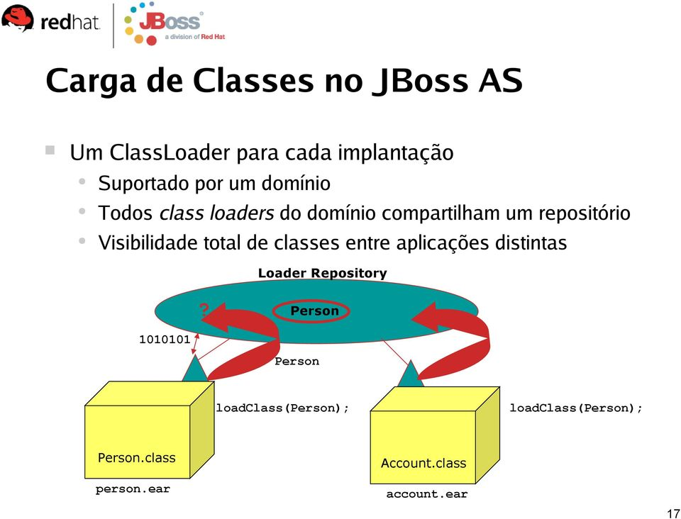 total de classes entre aplicações distintas Loader Repository?