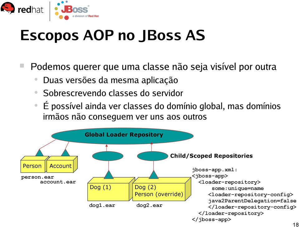 Child/Scoped Repositories Person Account person.ear account.ear Dog (1) dog1.ear Dog (2) Person (override) dog2.ear jboss-app.
