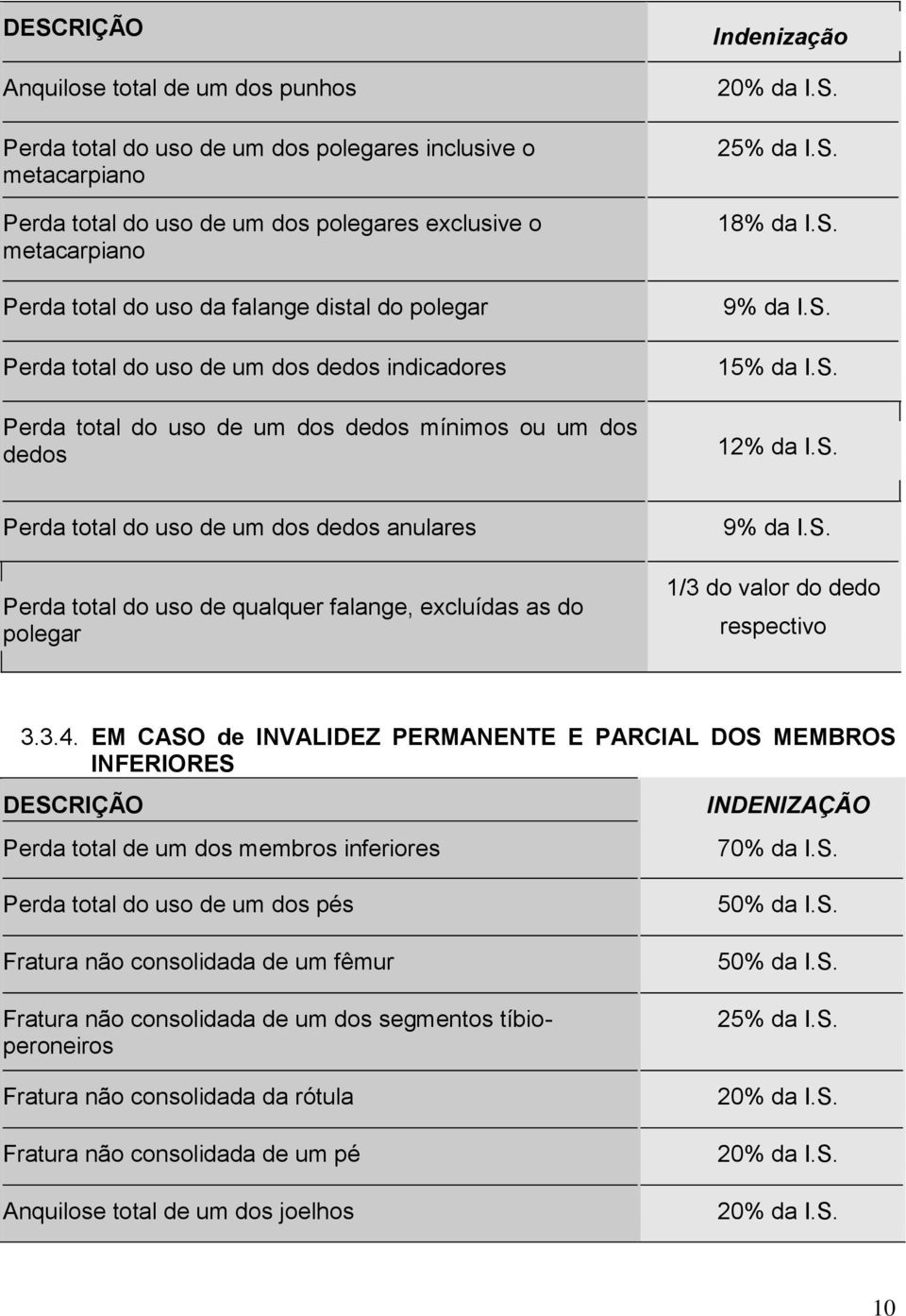 S. 12% da I.S. médios Perda total do uso de um dos dedos anulares Perda total do uso de qualquer falange, excluídas as do polegar 9% da I.S. 1/3 do valor do dedo respectivo 3.3.4.