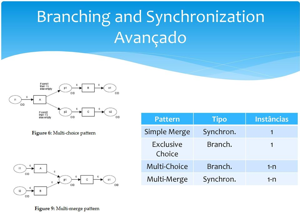 Synchron. 1 Exclusive Choice Branch.