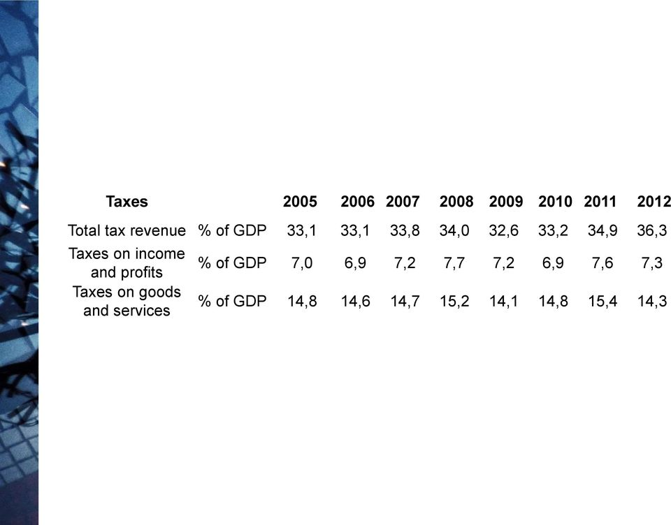 and profits Taxes on goods and services % of GDP 7,0 6,9 7,2 7,7