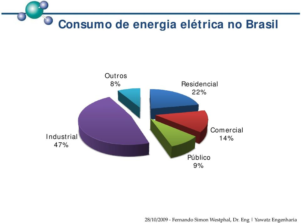 8% Residencial 22%
