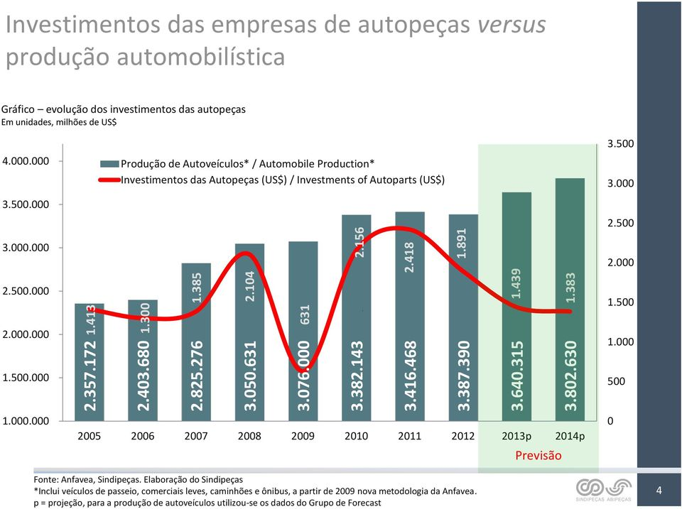 000 Produção de Autoveículos* / Automobile Production* Investimentos das Autopeças (US$) / Investments of Autoparts (US$) 3.500 3.000 2.500 3.000.000 2.000 2.500.000 1.500 2.000.000 1.000 1.500.000 500 1.