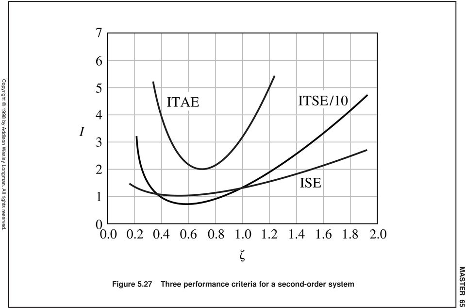 27 Three performance criteria for a second-order