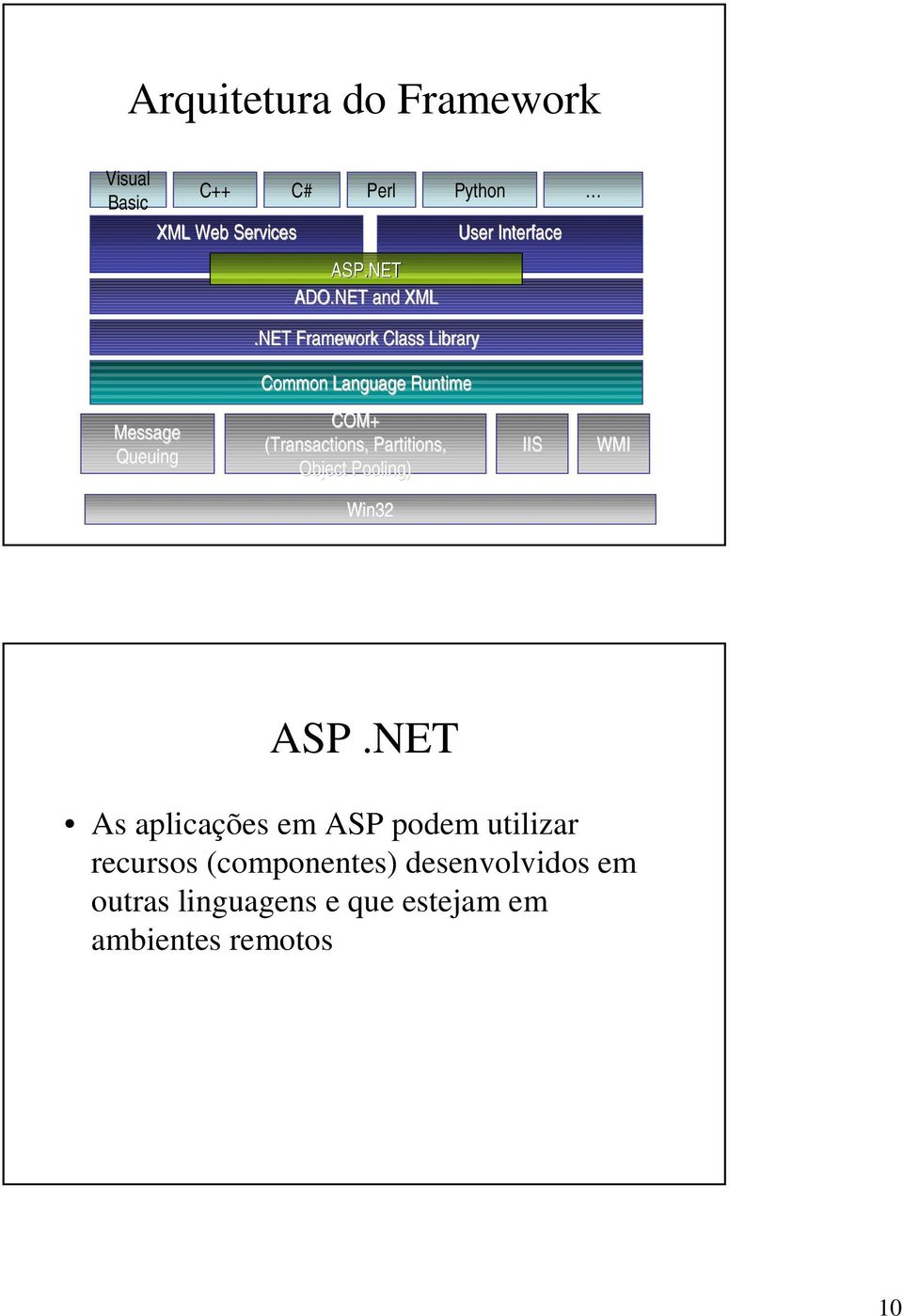 NET Framework Class Library User Interface Common Language Runtime Message Queuing COM+