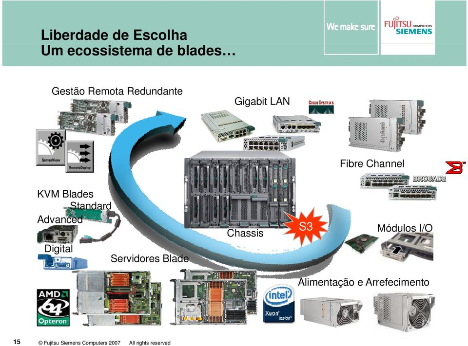 Advanced Digital Servidores Blade Chassis S3 Módulos I/O