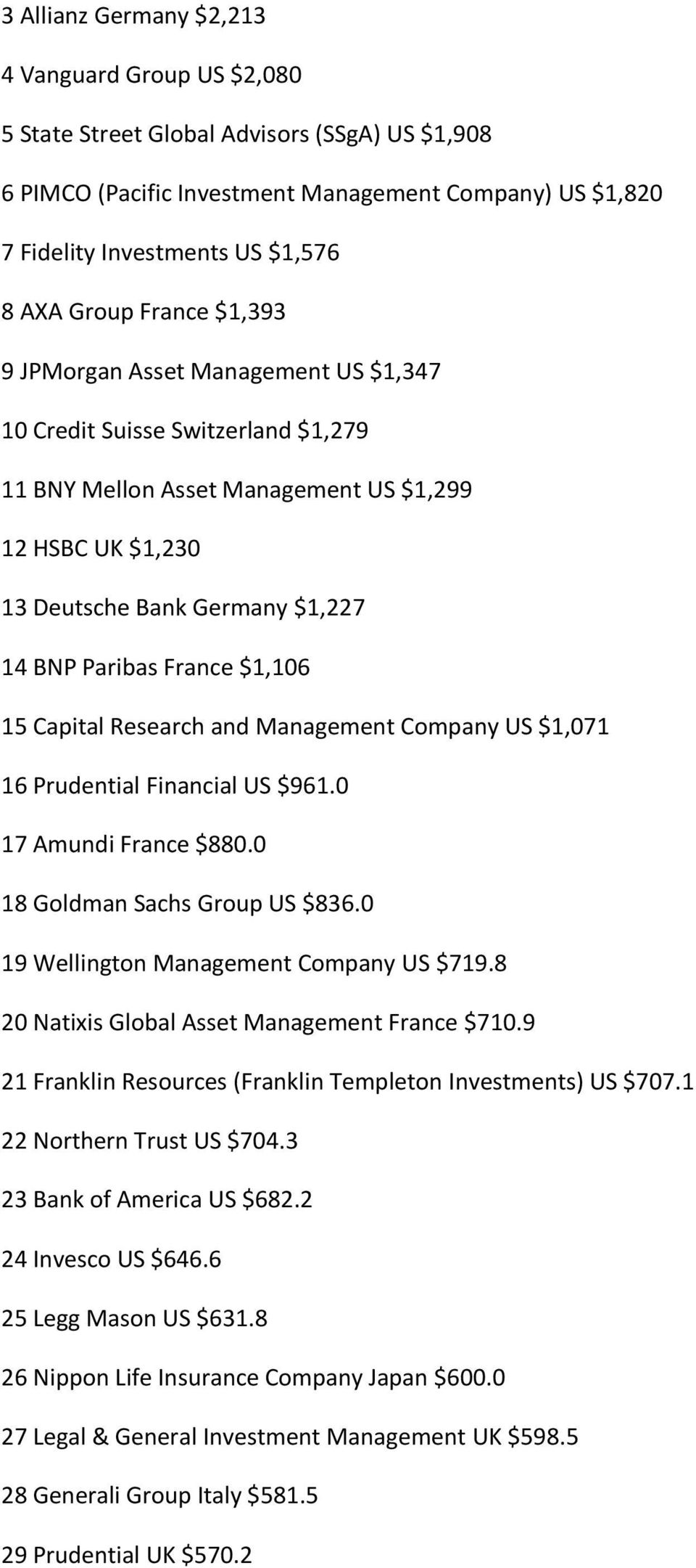 France $1,106 15 Capital Research and Management Company US $1,071 16 Prudential Financial US $961.0 17 Amundi France $880.0 18 Goldman Sachs Group US $836.0 19 Wellington Management Company US $719.