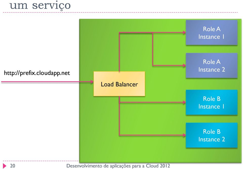 net Load Balancer Role A
