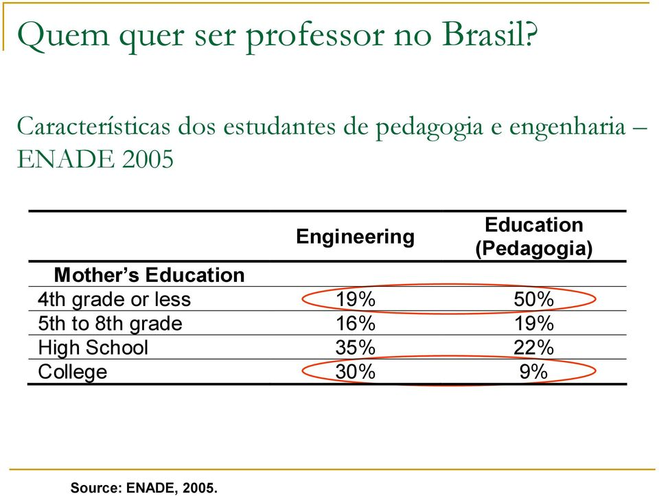 2005 Engineering Education (Pedagogia) Mother s Education 4th