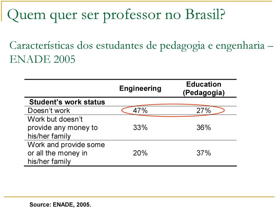 Education (Pedagogia) Student s work status Doesn t work 47% 27% Work but doesn t