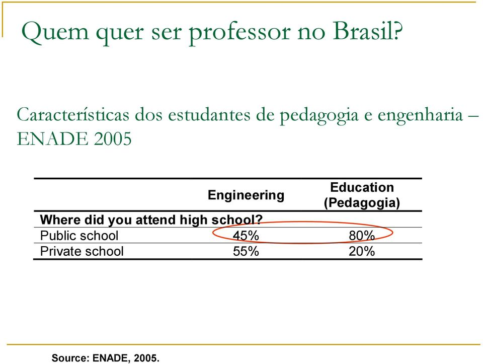 ENADE 2005 Engineering Education (Pedagogia) Where did you