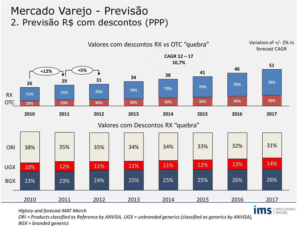 41 70% 30% 46 70% 30% Variation of +/- 2% in forecast CAGR 51 70% 30% 2010 2011 2012 2013 2014 2015 2016 2017 Valores com Descontos RX quebra ORI 38% 35% 35%