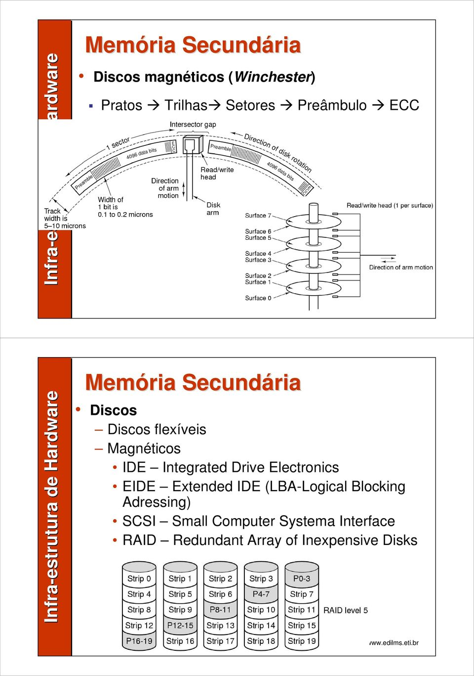 Integrated Drive Electronics EIDE Extended IDE (LBA-Logical Blocking
